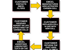 carbon-life-prediction-service-2